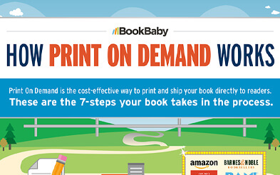 Print On Demand infographic
